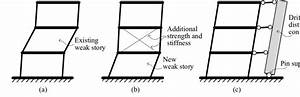 Seismic Retrofit Strategies For Moment