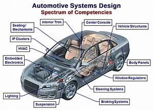 Advanced Engineering Design Company in Michigan Intent