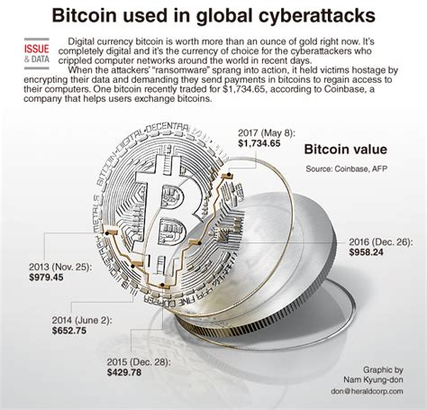 Transfer your ira in 3 easy steps. Graphic News Bitcoin used in global cyberattacks