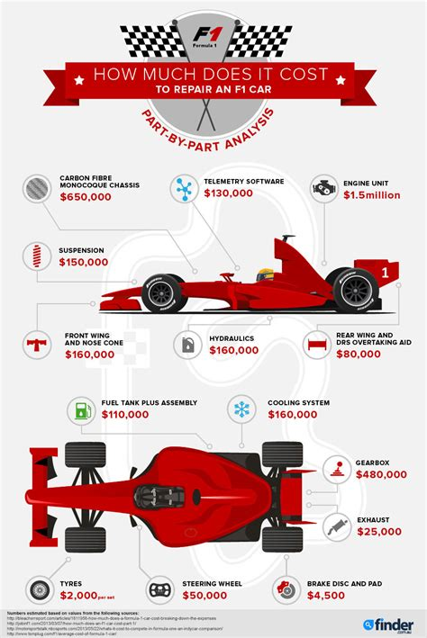 how much does it cost to fix a light infographic how much does it cost to repair an f1 car