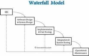 Waterfall Model... Waterfall Methodology