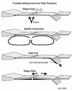 Plate Tectonics Diagram Black And White