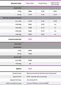 Usps Postage Rates 2019 Chart New Postage Prices Pitney Bowes