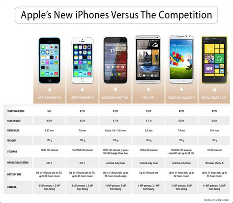 compare iphone 5c and 5s iphone 5s and 5c specs business insider