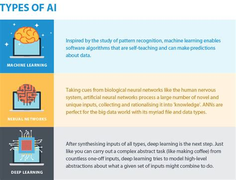 artificial intelligence 101 how to get started hackerearth blog