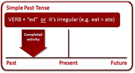 Past Tense  What Is The Past Tense?