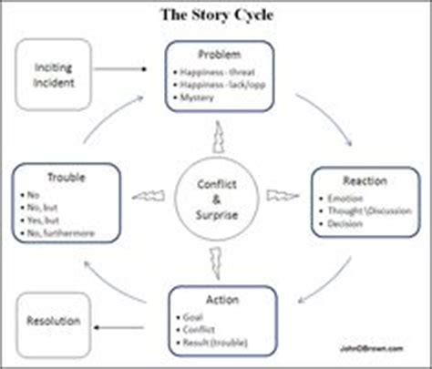 storytelling plots  structures  writing
