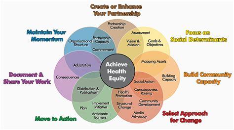 social determinants  health blog afahc