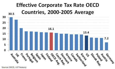 Effective Corporate Tax Rate Oecd Countries, 2000