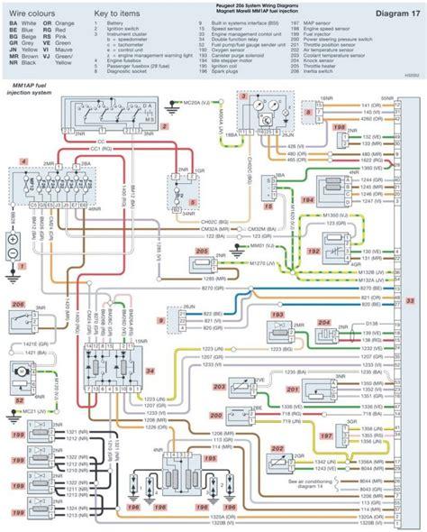 new peugeot 206 wiring diagram your diagrams source mesmerizing infrastruktura peugeot