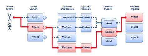 ciso appsec guide criteria  managing application