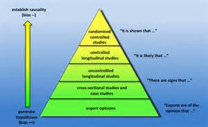 Levels Evidence Hierarchy
