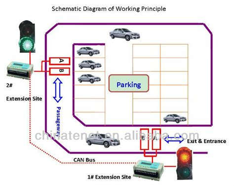 parking guidance systemtraffic signal controller buy