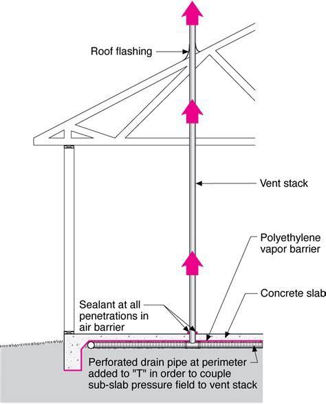 Radon vertical ventilation pipe system ? slab on grade