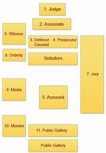 Guide  Perth Supreme Court