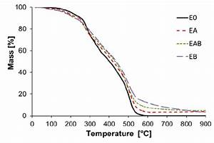 Tga Curves Of The Epoxy Composites