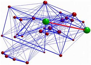 3d Graph Representing The Investigated Network  The Green