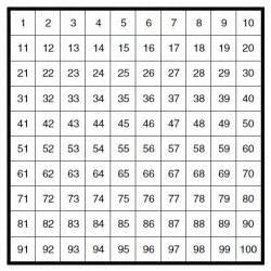 100 Chart Elementary Math
