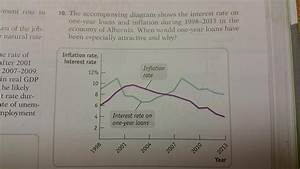Solved  The Accompanying Diagram Shows The Interest Rate O