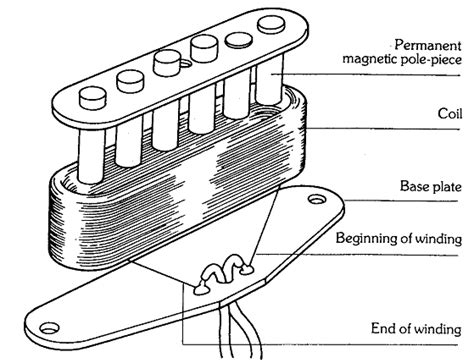 the anatomy of single coil pickups seymour duncan