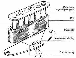 The Anatomy Of Single Coil Pickups