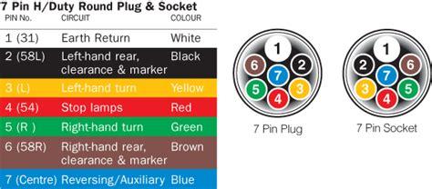 Narva Pin Heavy Duty Round Plug Socket Wiring Diagram