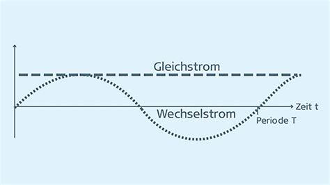 unterschied wechselstrom gleichstrom der unterschied zwischen gleichstrom und wechselstrom