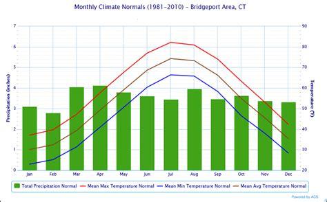 local climatological data