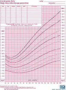 Bmi Chart For Children By Age Child Growth Learning Resource Increasing Weight Cdc 2