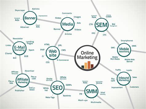 Digital Media Marketing by The 7 Essential Digital Planning Ideas For Breakthrough