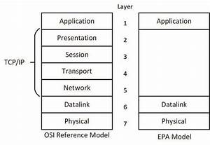 The Open System Interconnection  Osi  Model Showing The