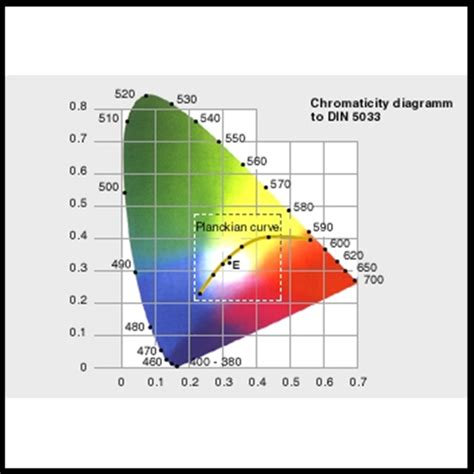 what is color temperature what is correlated color temperature cct konica