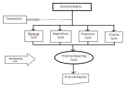 contoh flowchart perusahaan manufaktur contoh paket