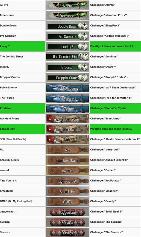 titles warfare modern duty call emblems unlock weapon specific