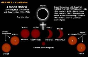 Beware, The Blood Moon is Rising | The Skeptics Guide to ...
