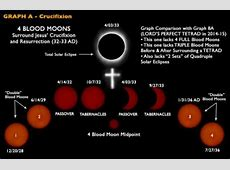 Beware, The Blood Moon is Rising The Skeptics Guide to