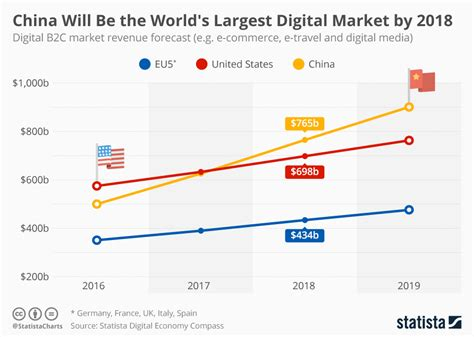 Chart China Will Be The World's Largest Digital Market By