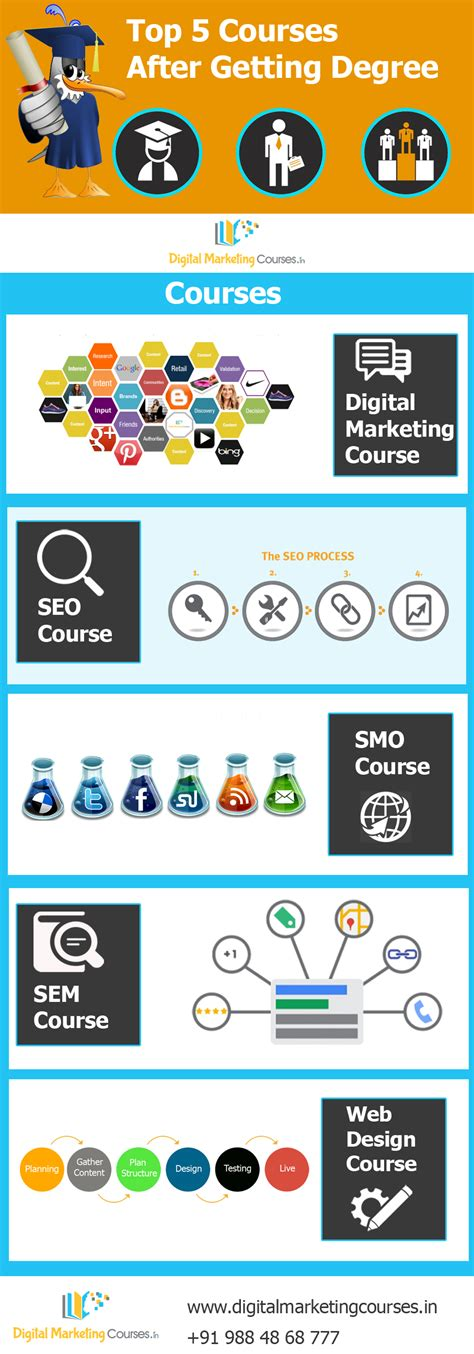 best digital marketing courses 2016 top 5 courses after getting degree for a bright career
