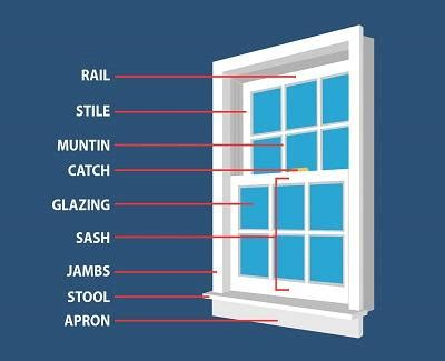 knowing  window terms    mind paperblog