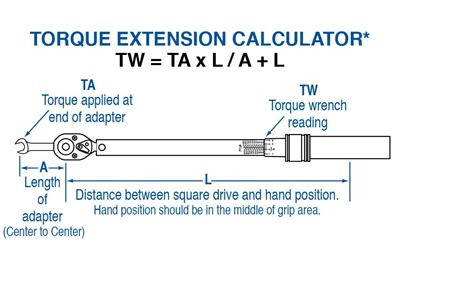 The Best Torque Wrench Buying Guide You Ever Read