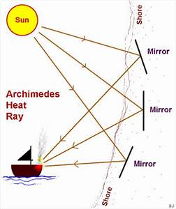 Top 15 Interesting Facts about Archimedes