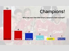 Liverpool last won the title 25 years ago today, but what