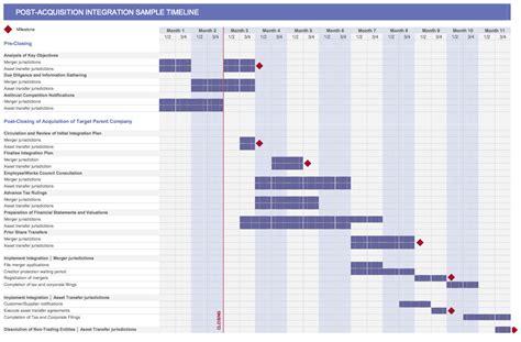 27 Images Of Merger Timeline Template Aadhiidesignscom