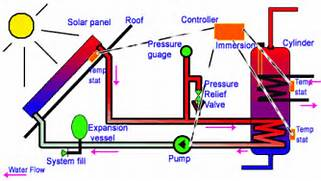 Home Solar Power System Design by Home Solar Panel System Design How To Solar Power Your Home