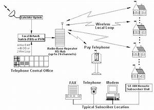 Wireless Local Loop Diagram