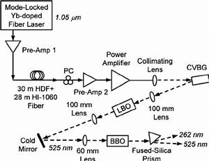 Schematic Diagram Of The Laser System  The Solid Line
