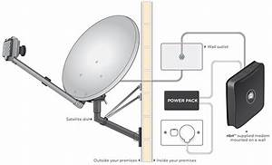 Nbn U2122 Sky Muster U2122 Satellite Service Explained