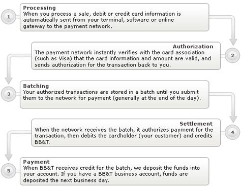 debit card  credit card processing  bbt