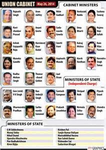 Cabinet Minister And Minister Of State Difference by Team Modi The New Cabinet Of Ministers Headed By Prime