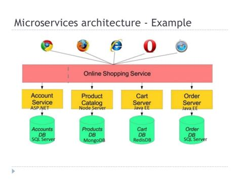 Do You Need Microservices Architecture?